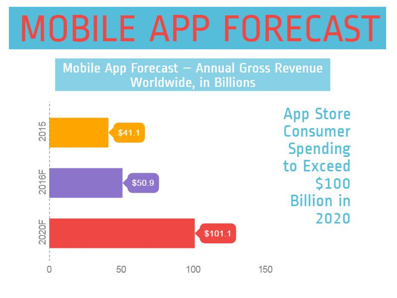 Mobile App Forecast Block